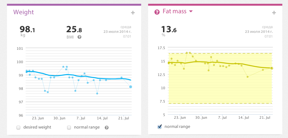 График жиросжигания